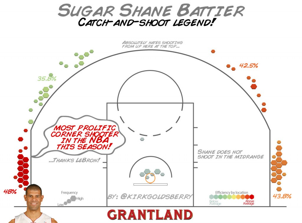 grant_r_ShaneBattier_ShotChart